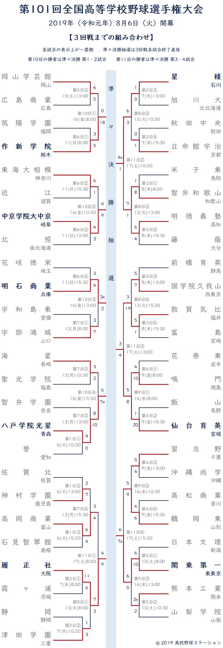 夏の甲子園 2019年 トーナメント表